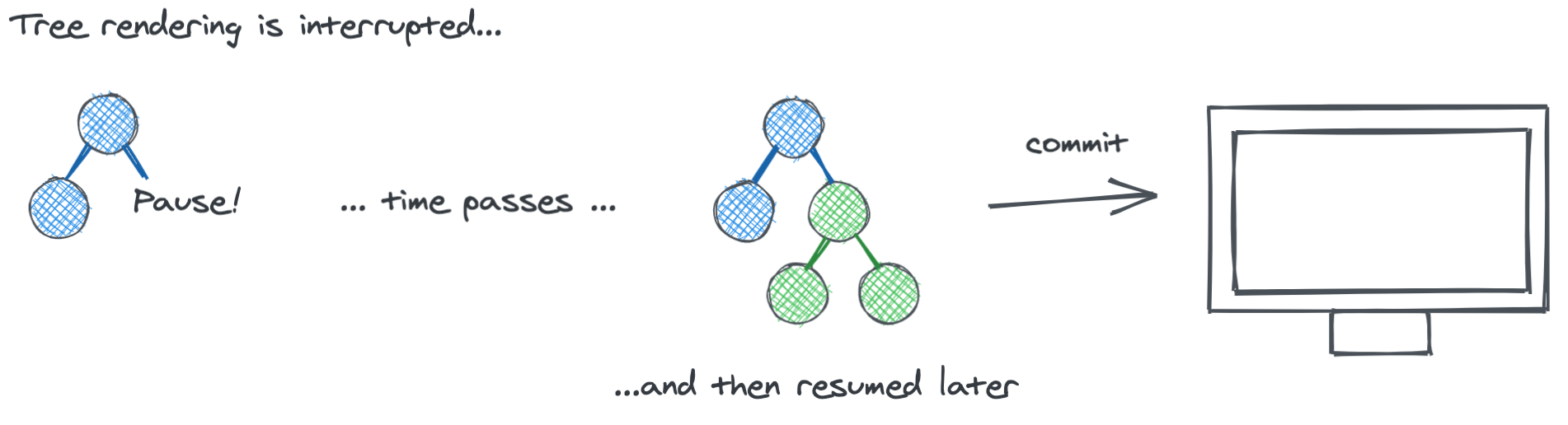 React pauses while rendering a tree of components. Some components are rendered before the pause while others are rendered after the pause.
