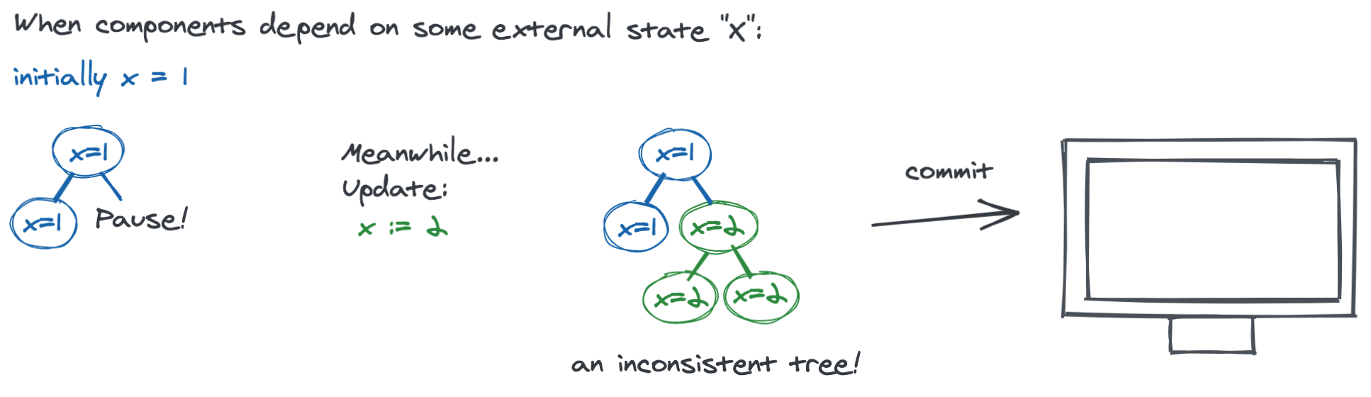 If components depend on some external state, and that state changes while rendering is paused, then components rendered before the pause will observe the old state, while components rendered after the pause will observe the new state.